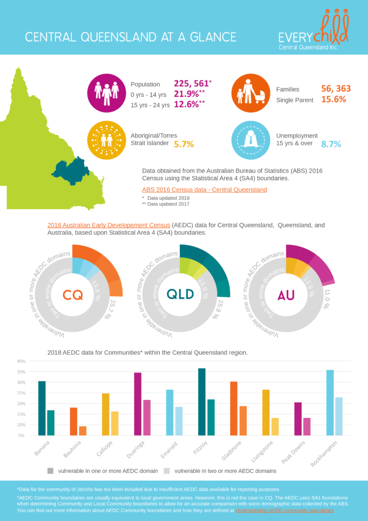 Central QLD at a glance